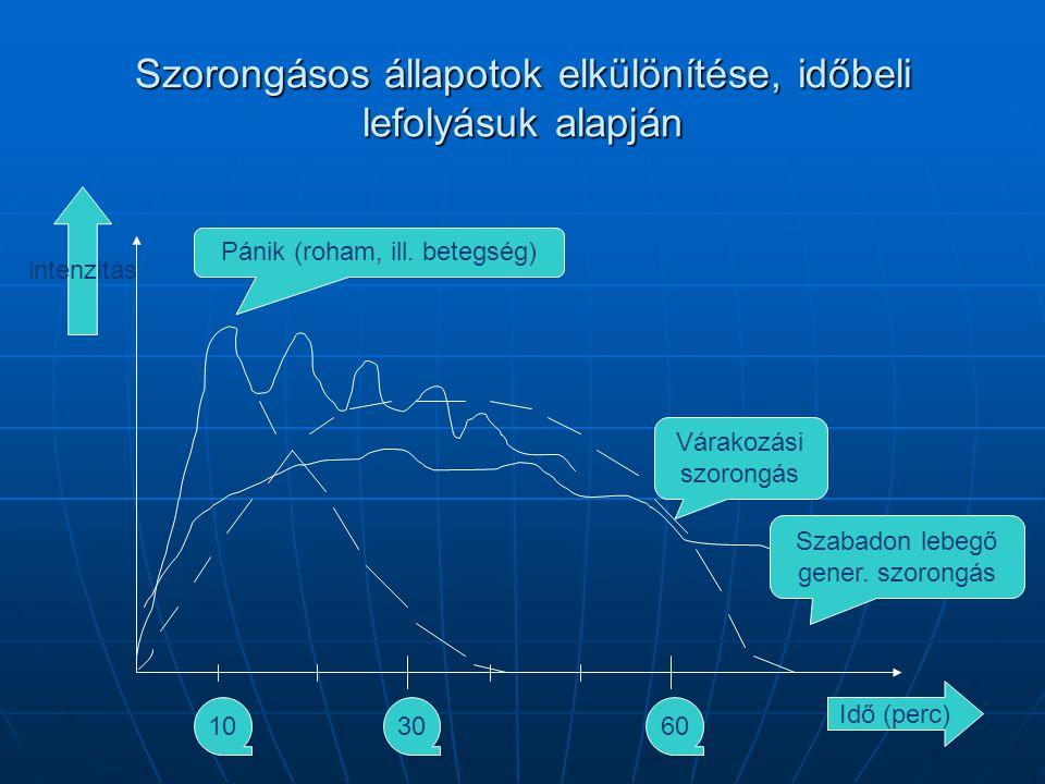 Szorongásos állapotok elkülönítése, időbeli lefolyásuk alapján Idő (perc) intenzitás Várakozási szorongás 3060 Szabadon lebegő gener. szorongás Pánik