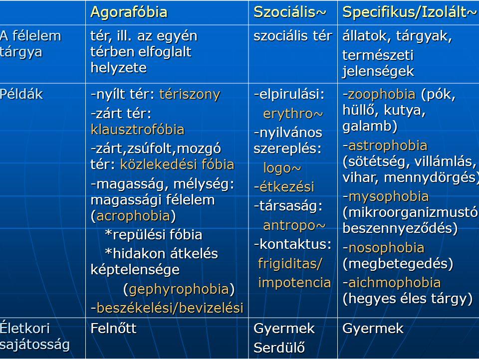 AgorafóbiaSzociális~Specifikus/Izolált~ A félelem tárgya tér, ill. az egyén térben elfoglalt helyzete szociális tér állatok, tárgyak, természeti jelen
