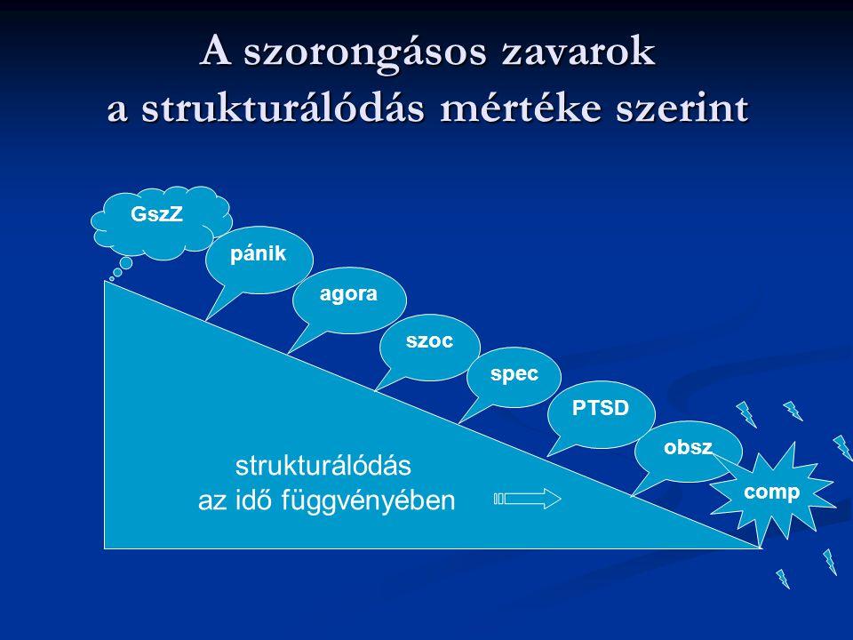 A szorongásos zavarok a strukturálódás mértéke szerint strukturálódás az idő függvényében agora szoc spec obsz pánik GszZ comp PTSD