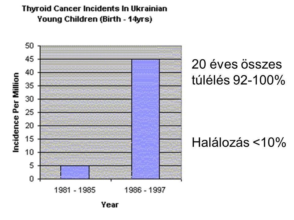 20 éves összes túlélés 92-100% Halálozás <10%