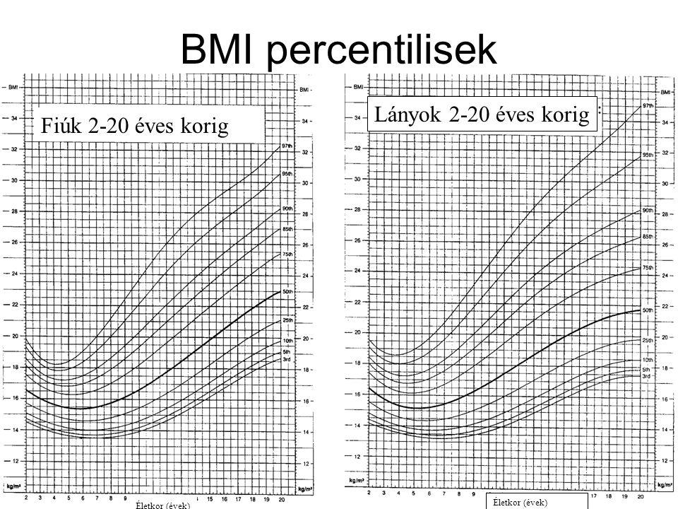 BMI percentilisek Lányok 2-20 éves korig Életkor (évek) let Életkor (évek) Fiúk 2-20 éves korig