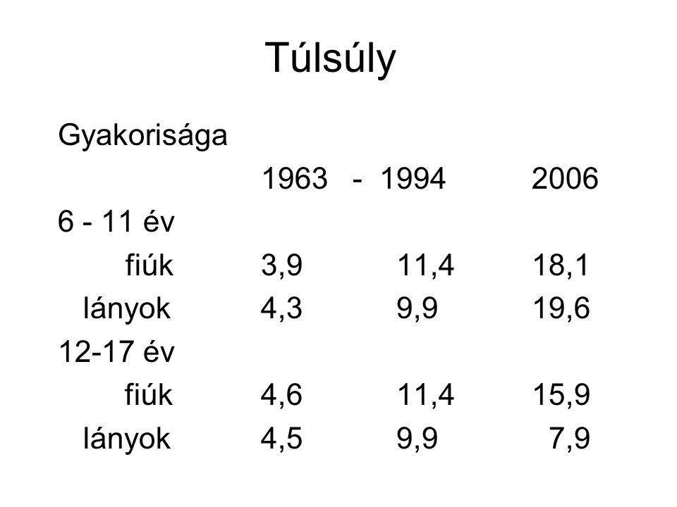 Túlsúly Gyakorisága 1963 - 19942006 6 - 11 év fiúk3,911,418,1 lányok4,39,919,6 12-17 év fiúk4,611,415,9 lányok4,59,9 7,9