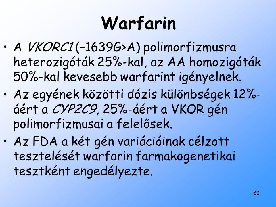 60 Warfarin A VKORC1 (–1639G>A) polimorfizmusra heterozigóták 25%-kal, az AA homozigóták 50%-kal kevesebb warfarint igényelnek. Az egyének közötti dóz