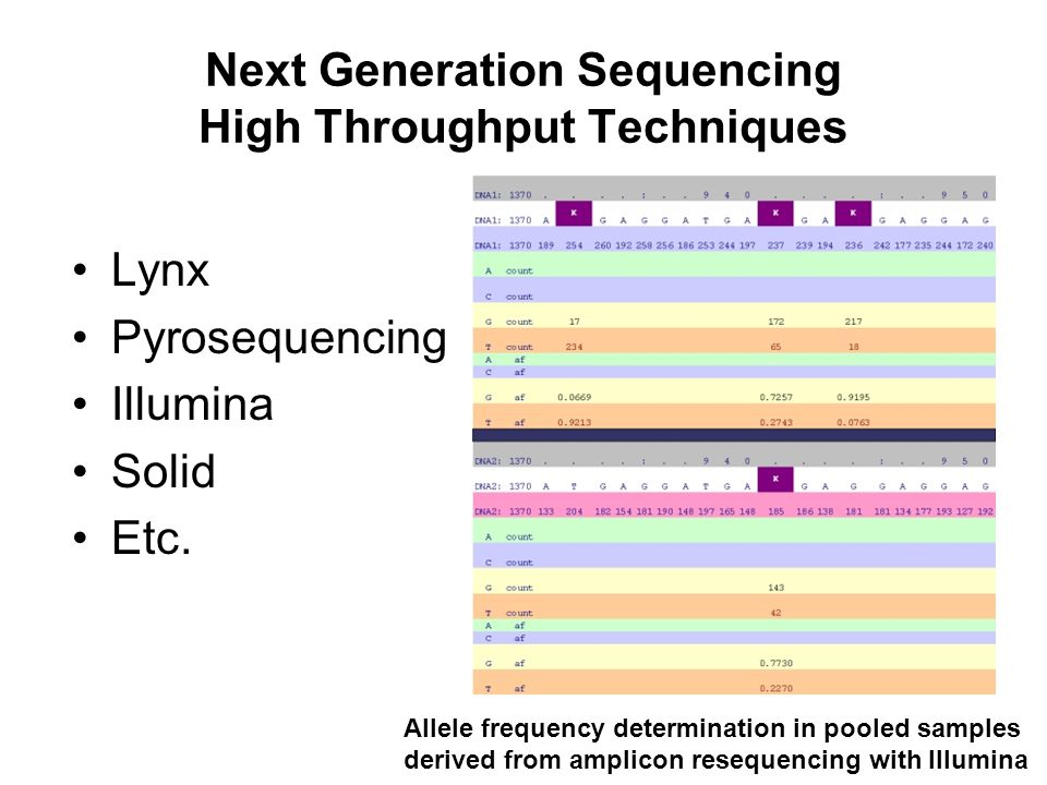 Next Generation Sequencing High Throughput Techniques Lynx Pyrosequencing Illumina Solid Etc. Allele frequency determination in pooled samples derived