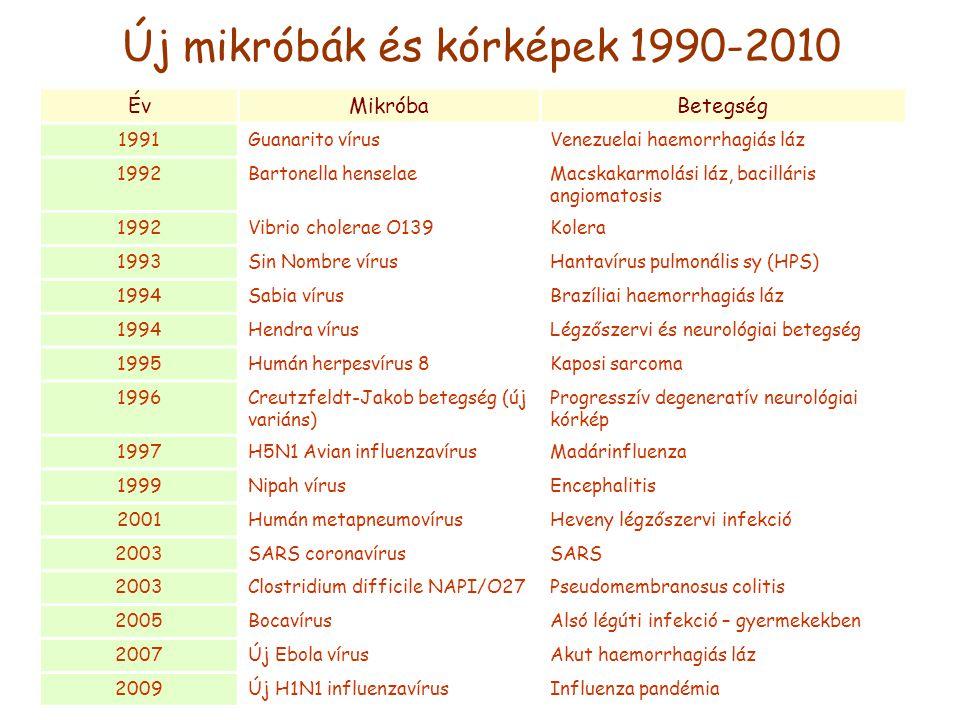 Új mikróbák és kórképek 1990-2010 ÉvMikróbaBetegség 1991Guanarito vírusVenezuelai haemorrhagiás láz 1992Bartonella henselaeMacskakarmolási láz, bacill