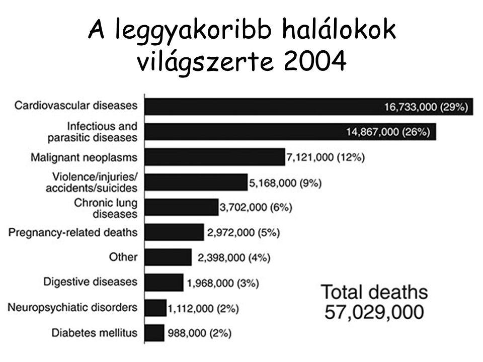 Az egyes antibiotikum osztályok felfedezésének dátuma Nincs újabb osztály 1987 óta World Economic Forum Report - Global risks for 2013.