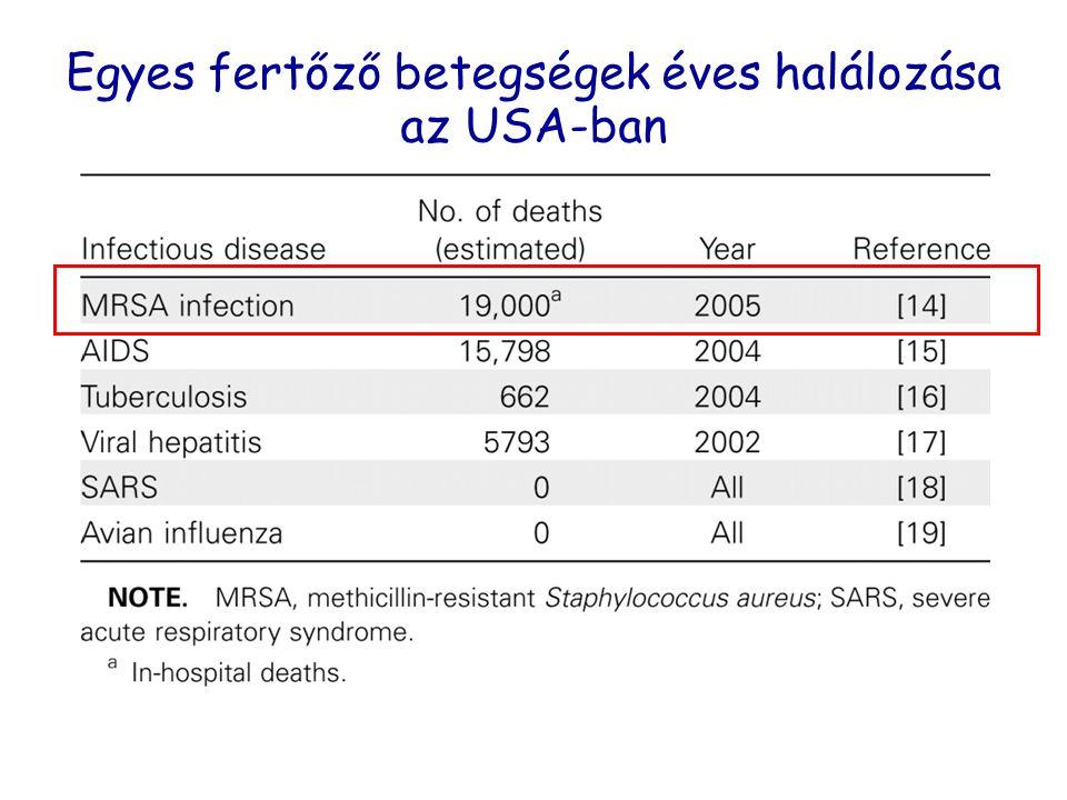 Egyes fertőző betegségek éves halálozása az USA-ban Boucher H W, Corey G R: Clin Infect Dis. 2008;46:S344-S349