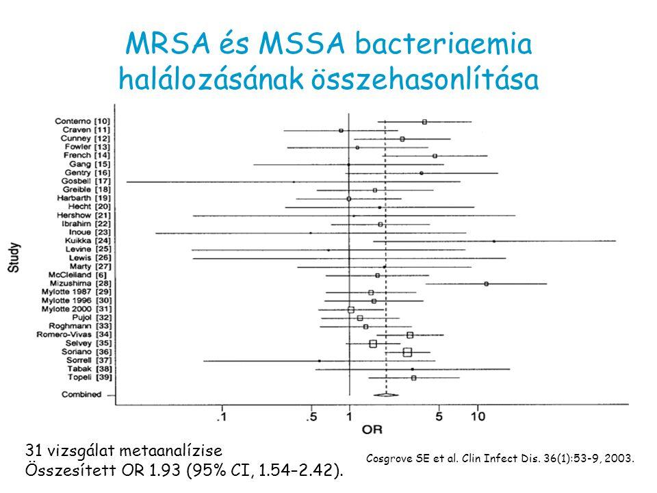 MRSA és MSSA bacteriaemia halálozásának összehasonlítása 31 vizsgálat metaanalízise Összesített OR 1.93 (95% CI, 1.54–2.42). Cosgrove SE et al. Clin I