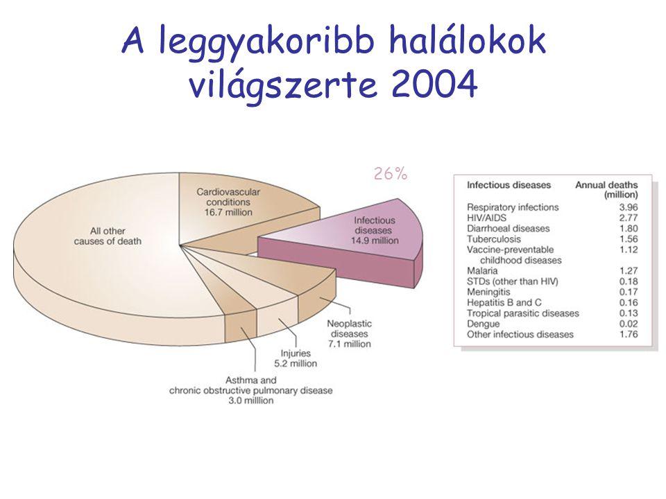 Mikrobiológiai diagnosztika változása