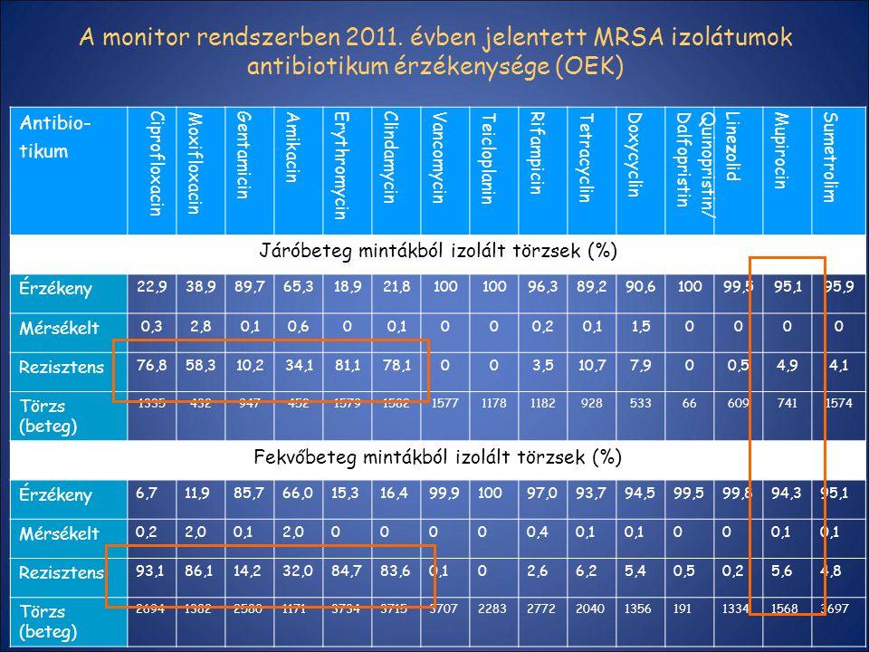 A monitor rendszerben 2011. évben jelentett MRSA izolátumok antibiotikum érzékenysége (OEK) Antibio- tikum Ciprofloxacin Moxifloxacin Gentamicin Amika