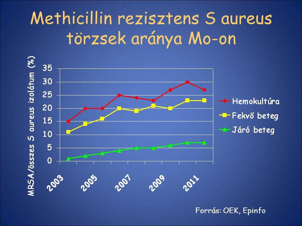 Methicillin rezisztens S aureus törzsek aránya Mo-on Forrás: OEK, Epinfo