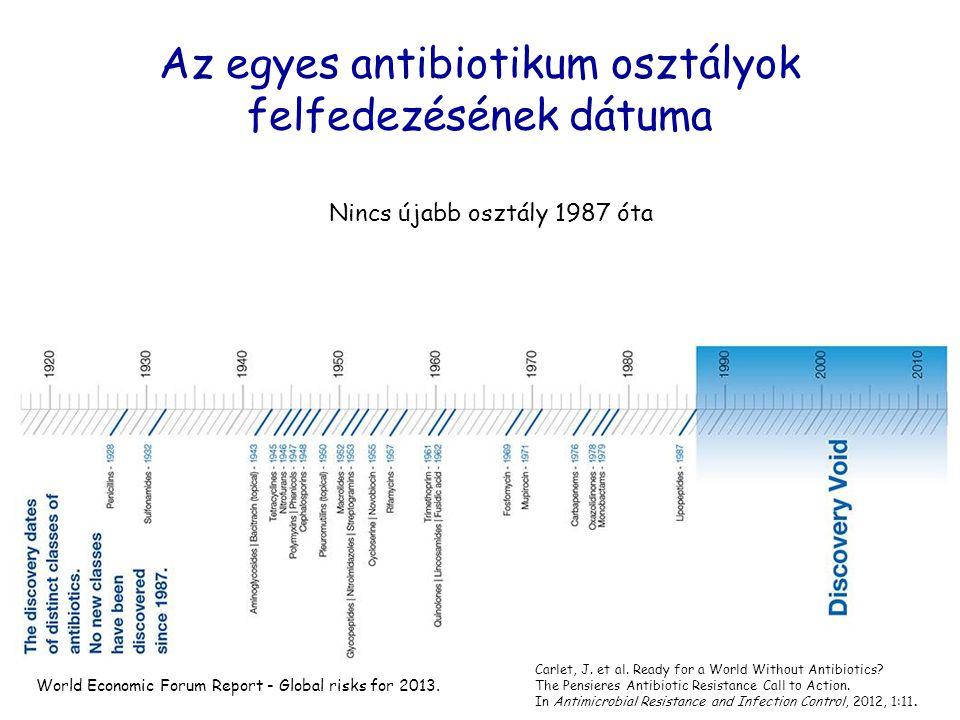 Az egyes antibiotikum osztályok felfedezésének dátuma Nincs újabb osztály 1987 óta World Economic Forum Report - Global risks for 2013. Carlet, J. et