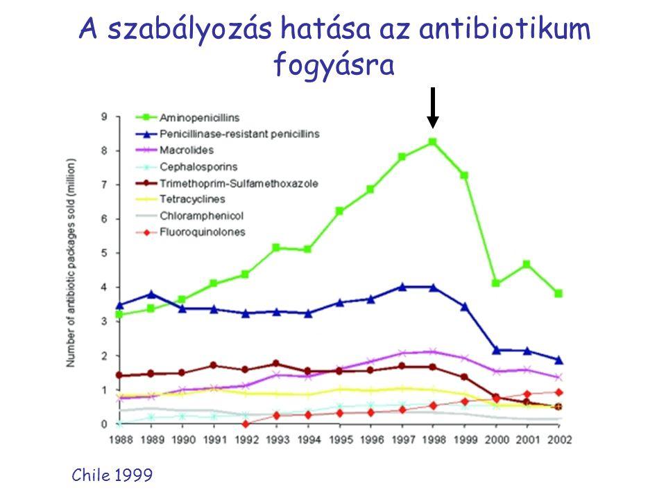 A szabályozás hatása az antibiotikum fogyásra Chile 1999