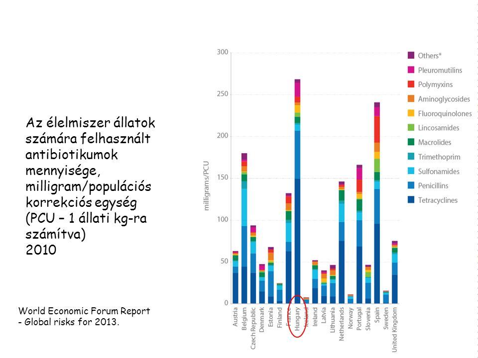 Az élelmiszer állatok számára felhasznált antibiotikumok mennyisége, milligram/populációs korrekciós egység (PCU – 1 állati kg-ra számítva) 2010 World