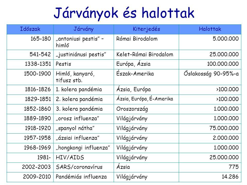 """Járványok és halottak IdőszakJárványKiterjedésHalottak 165-180""""antoniusi pestis"""" – himlő Római Birodalom5.000.000 541-542""""justiniánusi pestis""""Kelet-Ró"""
