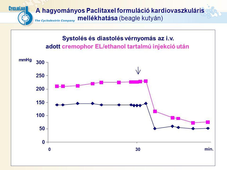 A hagyományos Paclitaxel formuláció kardiovaszkuláris mellékhatása (beagle kutyán)