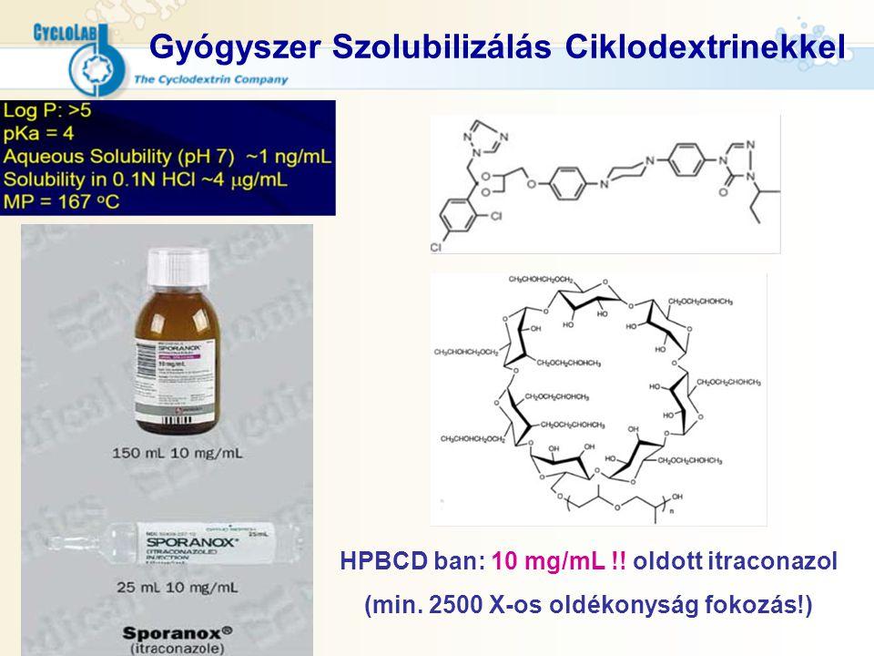 Gyógyszer Szolubilizálás Ciklodextrinekkel HPBCD ban: 10 mg/mL !! oldott itraconazol (min. 2500 X-os oldékonyság fokozás!)
