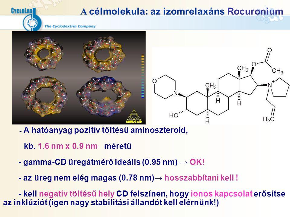A célmolekula: az izomrelaxáns Rocuronium - A hatóanyag pozitív töltésű aminoszteroid, kb. 1.6 nm x 0.9 nm méretű - gamma-CD üregátmérő ideális (0.95