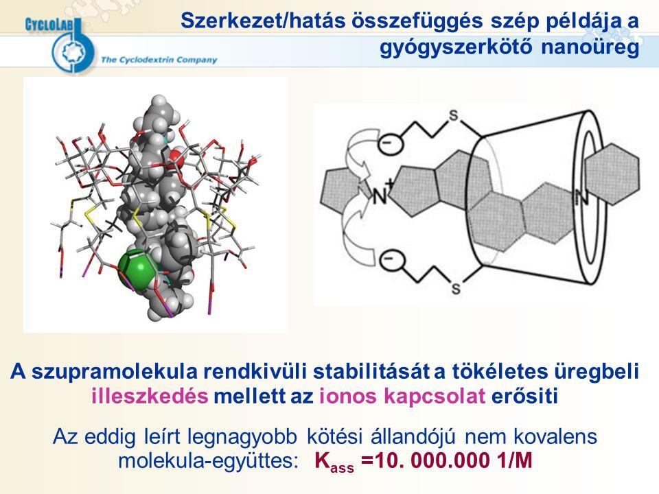 Szerkezet/hatás összefüggés szép példája a gyógyszerkötő nanoüreg A szupramolekula rendkivüli stabilitását a tökéletes üregbeli illeszkedés mellett az