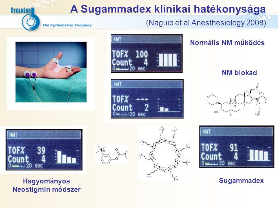 A Sugammadex klinikai hatékonysága (Naguib et al Anesthesiology 2008) Normális NM működés NM blokád Hagyományos Neostigmin módszer Sugammadex