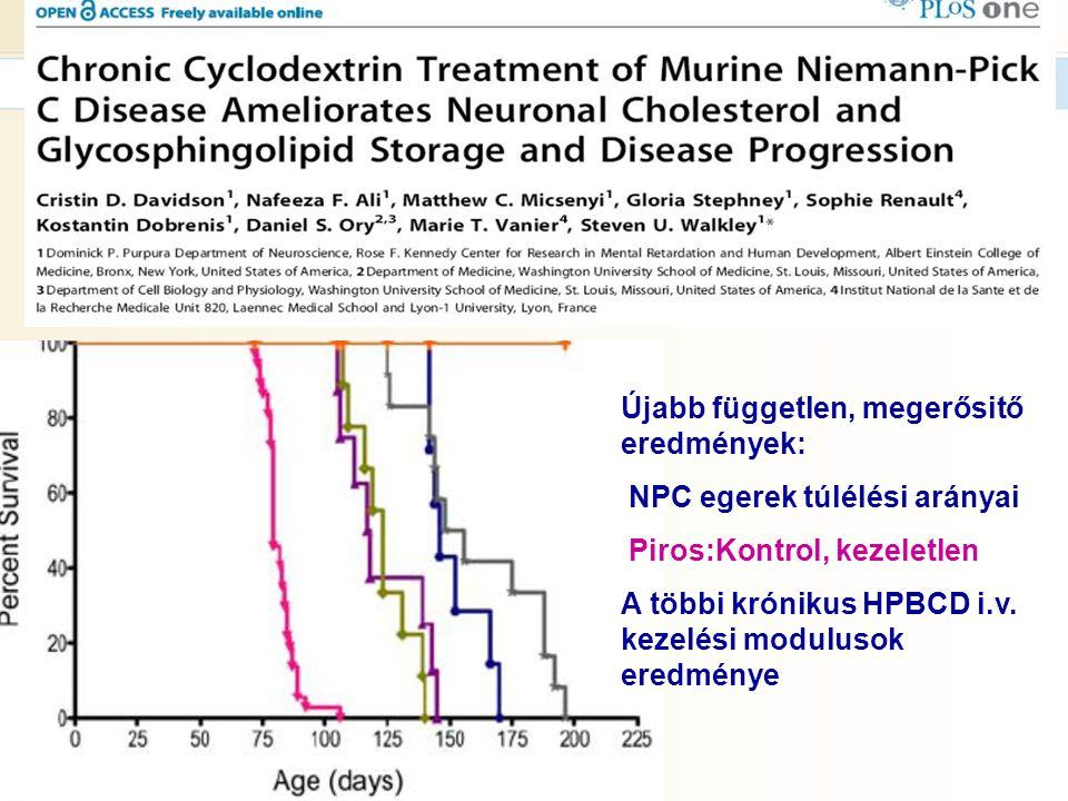 Újabb független, megerősitő eredmények: NPC egerek túlélési arányai Piros:Kontrol, kezeletlen A többi krónikus HPBCD i.v. kezelési modulusok eredménye