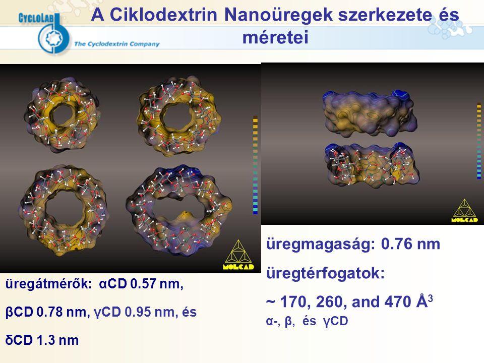 A Ciklodextrin Nanoüregek szerkezete és méretei üregátmérők: αCD 0.57 nm, βCD 0.78 nm, γCD 0.95 nm, és δCD 1.3 nm üregmagaság: 0.76 nm üregtérfogatok: