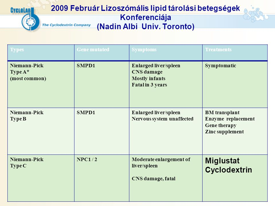 2009 Február Lizoszómális lipid tárolási betegségek Konferenciája (Nadin Albi Univ. Toronto) TypesGene mutatedSymptomsTreatments Niemann-Pick Type A*