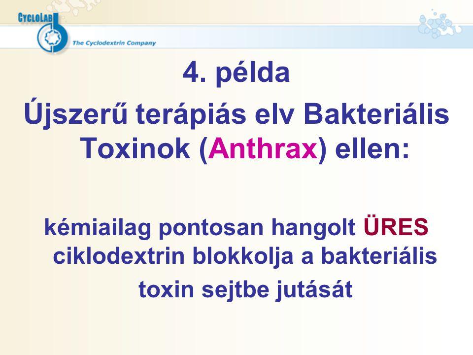 4. példa Újszerű terápiás elv Bakteriális Toxinok (Anthrax) ellen: kémiailag pontosan hangolt ÜRES ciklodextrin blokkolja a bakteriális toxin sejtbe j