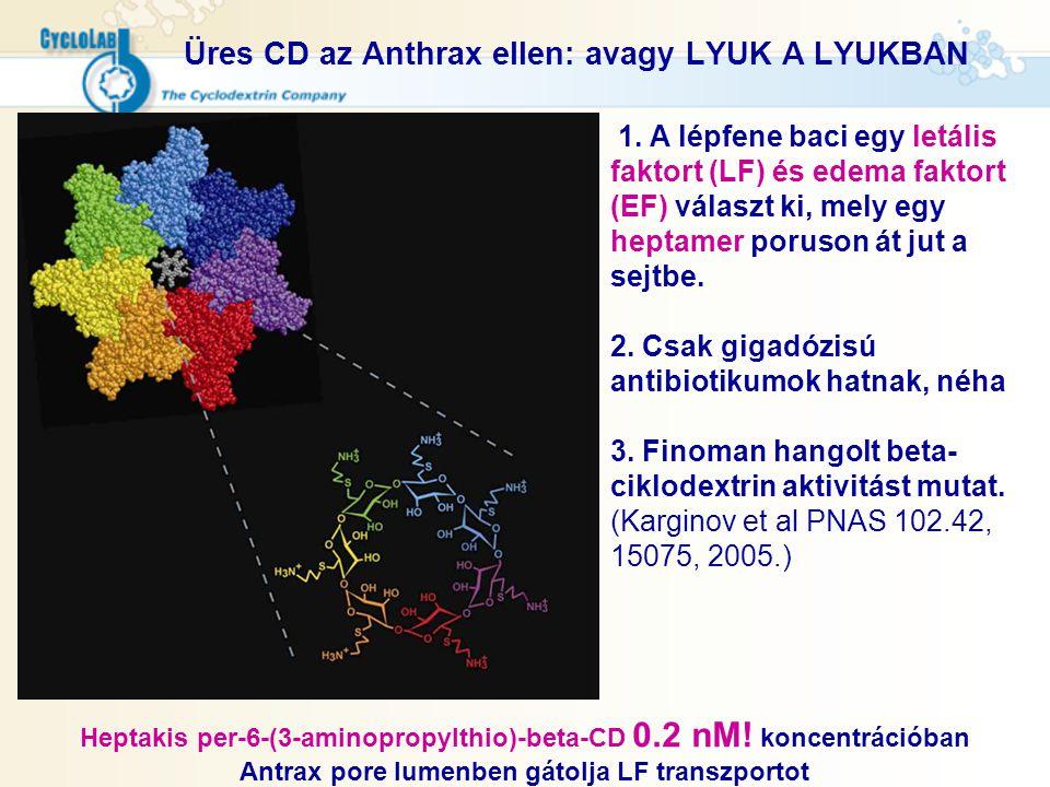 Üres CD az Anthrax ellen: avagy LYUK A LYUKBAN Heptakis per-6-(3-aminopropylthio)-beta-CD 0.2 nM! koncentrációban Antrax pore lumenben gátolja LF tran