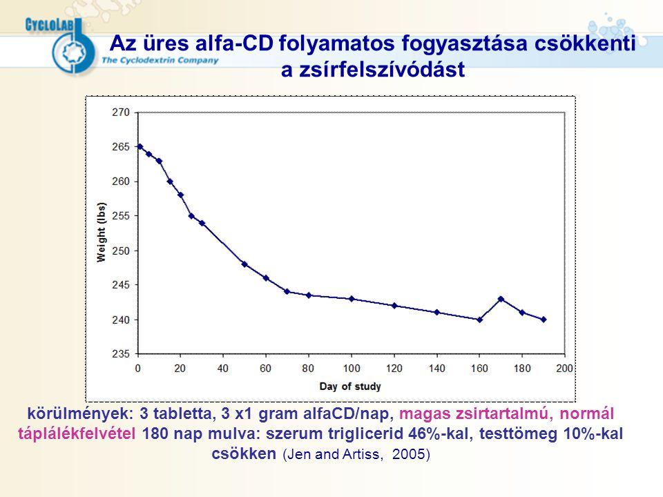 Az üres alfa-CD folyamatos fogyasztása csökkenti a zsírfelszívódást körülmények: 3 tabletta, 3 x1 gram alfaCD/nap, magas zsirtartalmú, normál táplálék
