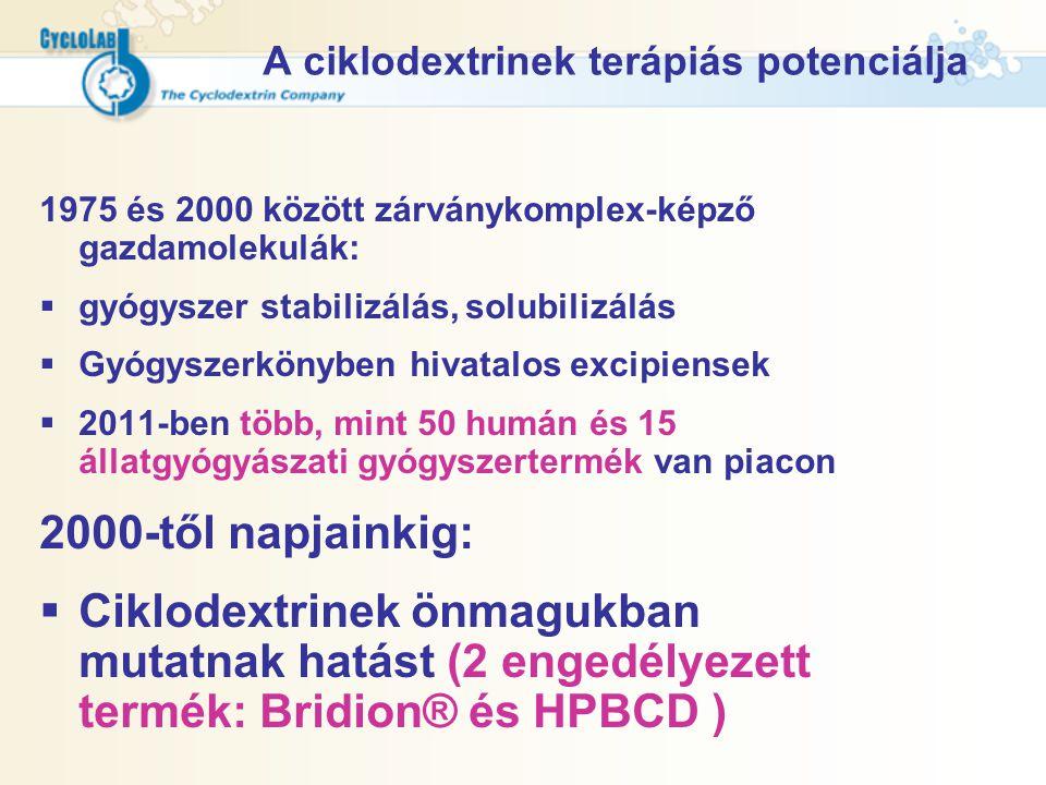 A ciklodextrinek terápiás potenciálja 1975 és 2000 között zárványkomplex-képző gazdamolekulák:  gyógyszer stabilizálás, solubilizálás  Gyógyszerköny