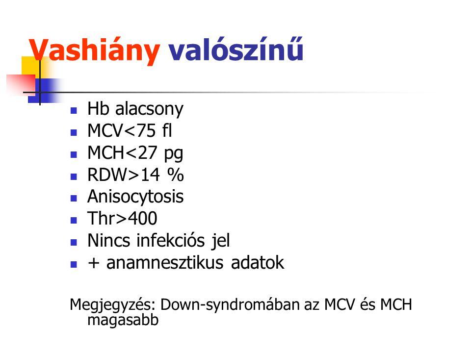 A vashiány stádiumai Vashiányos anemia: Vasraktár Transzport vas Hb-vas Microcytaer, hypochrom anemia. Malt train med II/7 Ferritin csökkent; transfer