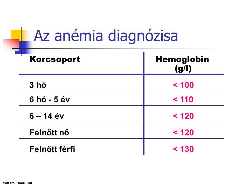 Az anémia diagnózisa KorcsoportHemoglobin (g/l) 3 hó< 100 6 hó - 5 év< 110 6 – 14 év< 120 Felnőtt nő< 120 Felnőtt férfi< 130 Malt train med II/29