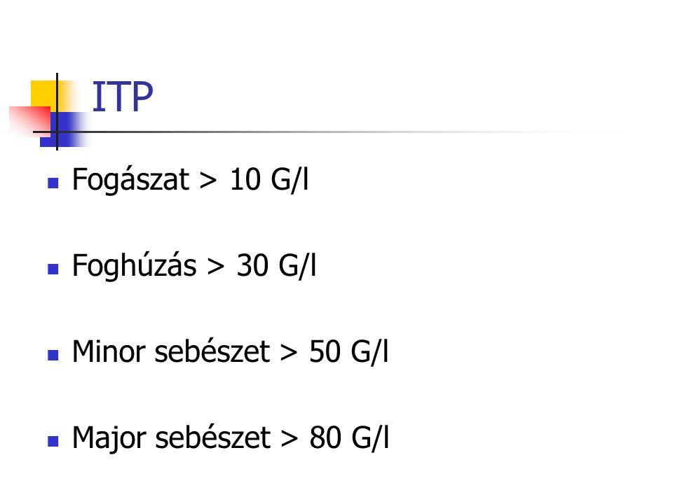 ITP kezelés Cél: életveszélyes vérzés elkerülése Enyhe: szoros observatio Súlyos:IVIG vagy kortikoszteroid azathioprin, CP, rituximab Splenectomia (ol
