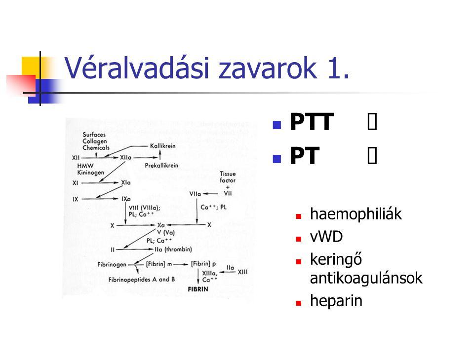 Véralvadási zavarok veleszületett VIII, vWF, IX, XI fibrinogén, II, V, VII, X, XII, XIII, kombinált szerzett K vit., DIC, máj, szív, vese, inhibitorok