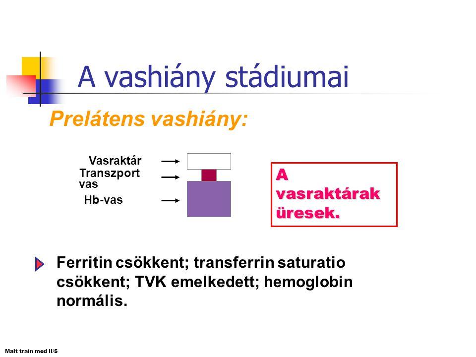 A vashiány stádiumai Prelátens vashiány: A vasraktárak üresek.