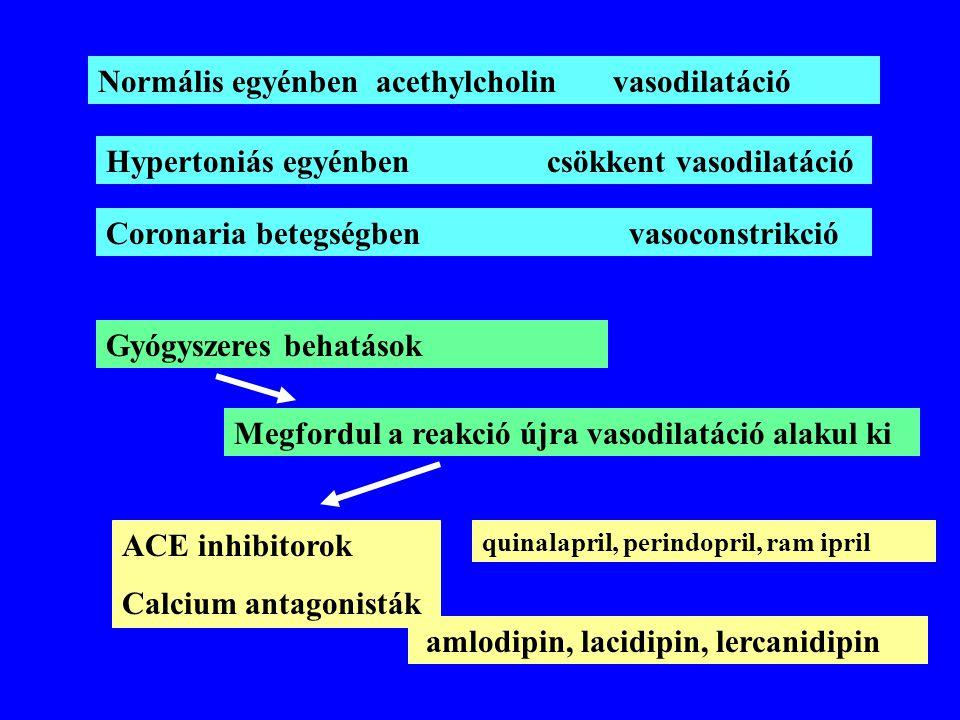 Normális egyénben acethylcholin vasodilatáció Hypertoniás egyénben csökkent vasodilatáció Coronaria betegségben vasoconstrikció Gyógyszeres behatások