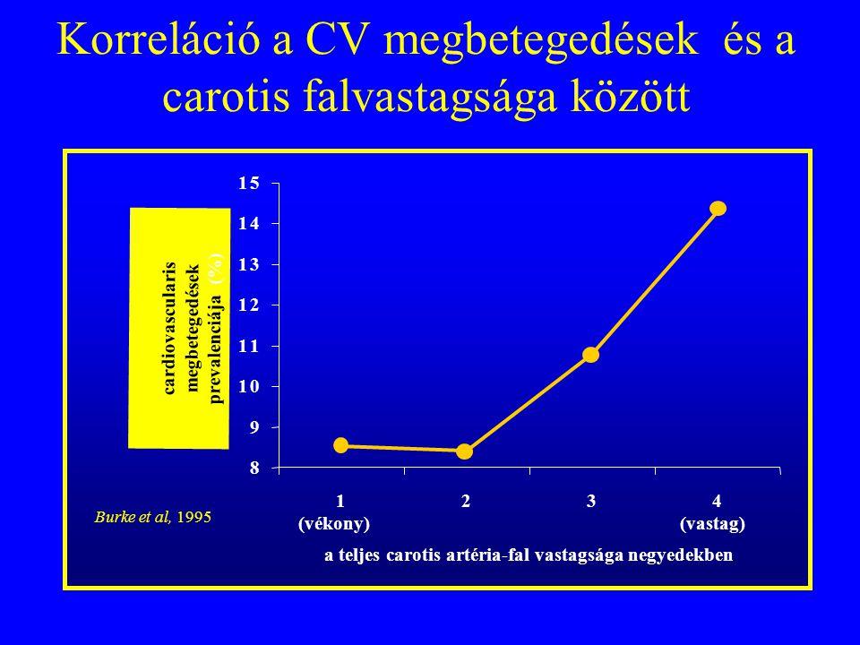 Korreláció a CV megbetegedések és a carotis falvastagsága között 8 9 10 11 12 13 14 15 1234 a teljes carotis artéria-fal vastagsága negyedekben cardio