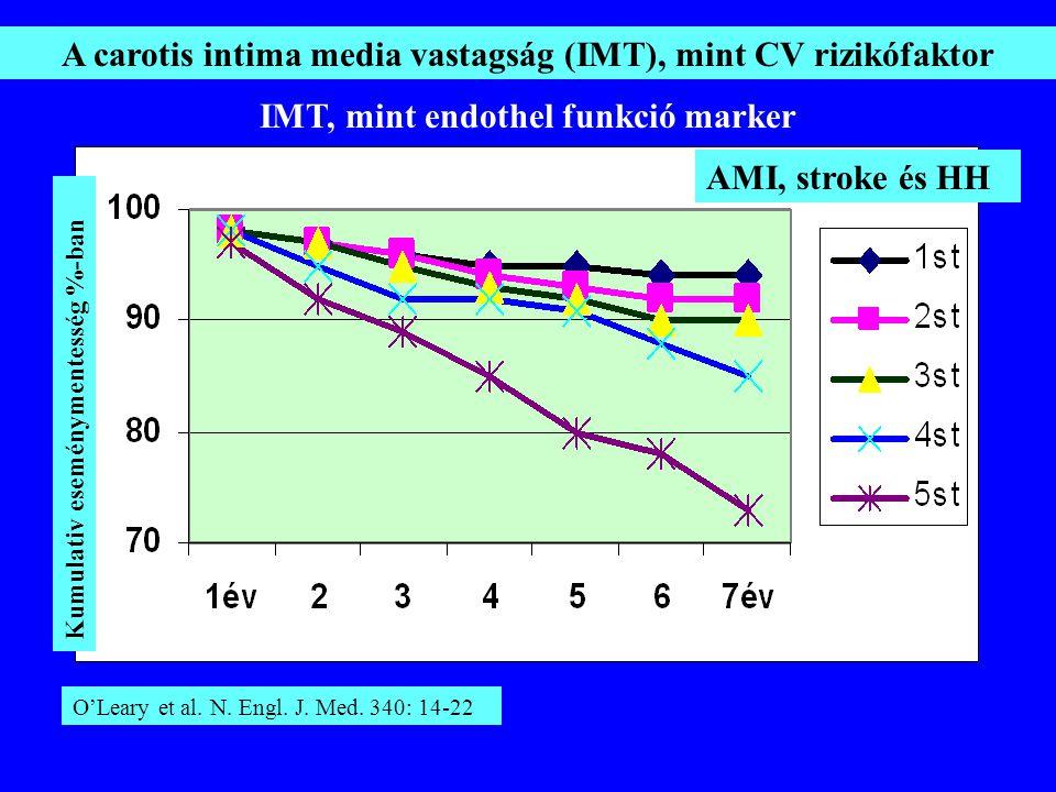 A carotis intima media vastagság (IMT), mint CV rizikófaktor Kumulativ eseménymentesség %-ban AMI, stroke és HH O'Leary et al. N. Engl. J. Med. 340: 1