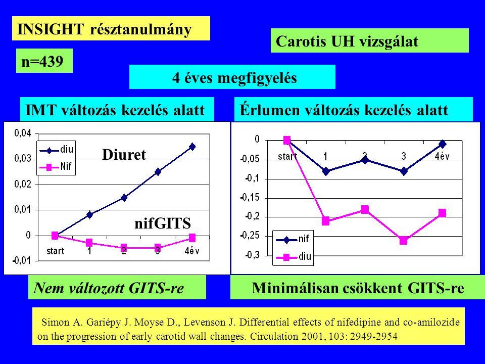 IMT változás kezelés alattÉrlumen változás kezelés alatt Diuret nifGITS 4 éves megfigyelés Nem változott GITS-reMinimálisan csökkent GITS-re INSIGHT r