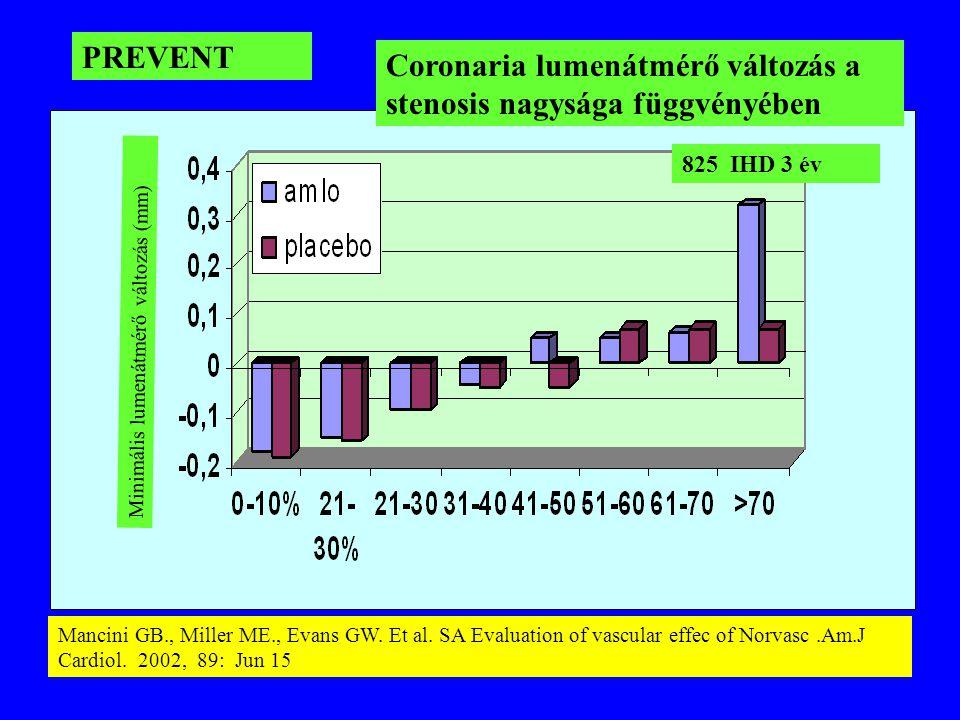 Minimális lumenátmérő változás (mm) PREVENT Coronaria lumenátmérő változás a stenosis nagysága függvényében Mancini GB., Miller ME., Evans GW. Et al.