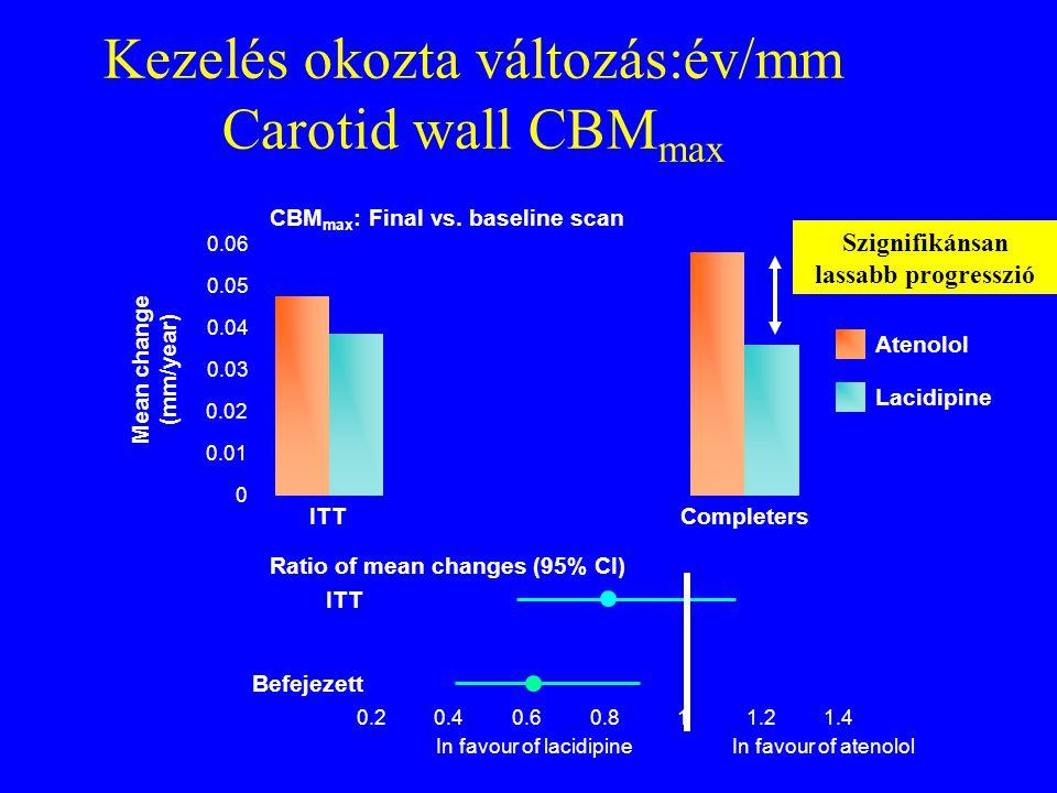 Kezelés okozta változás:év/mm Carotid wall CBM max CBM max : Final vs. baseline scan Ratio of mean changes (95% CI) 0.02 0.01 0 Mean change (mm/year)