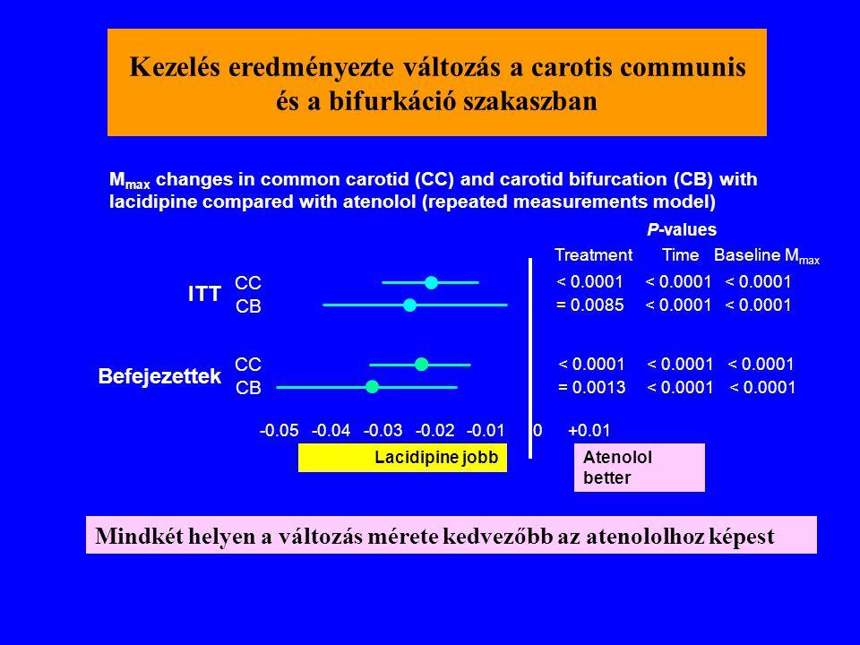 Kezelés eredményezte változás a carotis communis és a bifurkáció szakaszban ITT Befejezettek M max changes in common carotid (CC) and carotid bifurcat