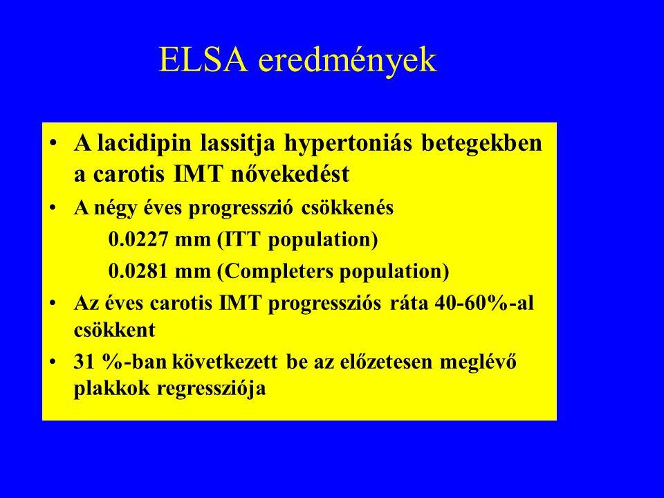 ELSA eredmények A lacidipin lassitja hypertoniás betegekben a carotis IMT nővekedést A négy éves progresszió csökkenés H0.0227 mm (ITT population) H0.