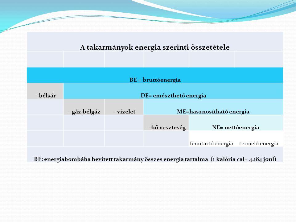 A takarmányok energia szerinti összetétele BE = bruttóenergia - bélsárDE= emészthető energia - gáz,bélgáz - vizeletME=hasznosítható energia - hő veszt