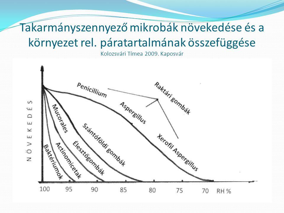 Takarmányszennyező mikrobák növekedése és a környezet rel. páratartalmának összefüggése Kolozsvári Tímea 2009. Kaposvár