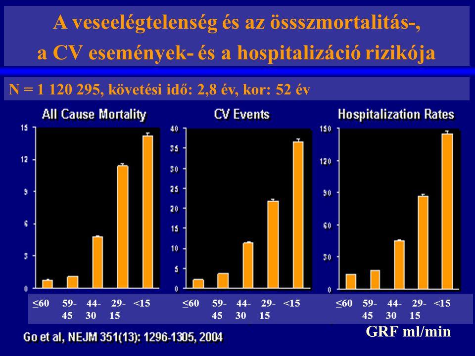A veseelégtelenség és az össszmortalitás-, a CV események- és a hospitalizáció rizikója N = 1 120 295, követési idő: 2,8 év, kor: 52 év ≤60 59- 44- 29