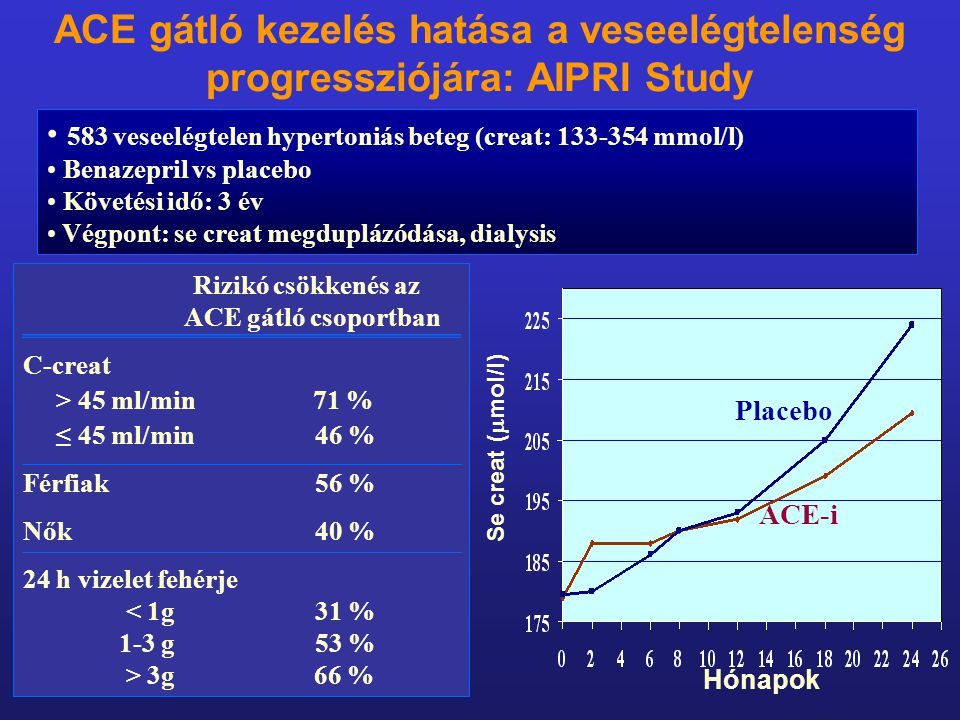 ACE gátló kezelés hatása a veseelégtelenség progressziójára: AIPRI Study 583 veseelégtelen hypertoniás beteg (creat: 133-354 mmol/l) Benazepril vs pla