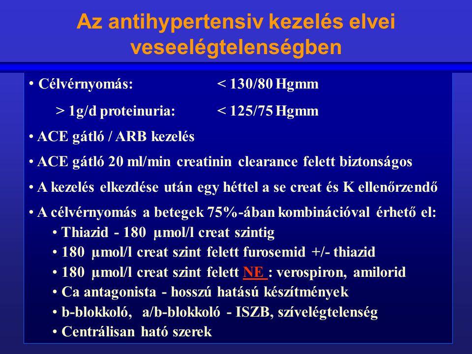 Az antihypertensiv kezelés elvei veseelégtelenségben Célvérnyomás: < 130/80 Hgmm > 1g/d proteinuria:< 125/75 Hgmm ACE gátló / ARB kezelés ACE gátló 20