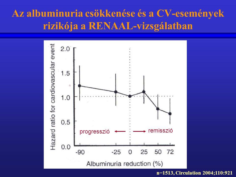 Az albuminuria csökkenése és a CV-események rizikója a RENAAL-vizsgálatban n=1513, Circulation 2004;110:921 progresszió remisszió